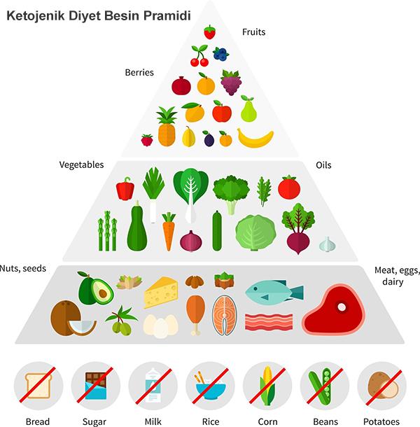 Ketojenik Diyet Listesi Beslenme Programi Diyetixyen
